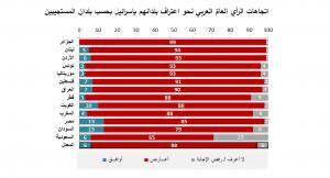 اتجاهات الرأي العامّ العربي نحو اعتراف بلدانهم بإسرائيل بحسب بلدان المستجيبين