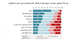 مدى ثقة المواطنين بمؤسّسات دولهم الرّئيسة